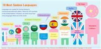 Летни курсеви по странски јазици